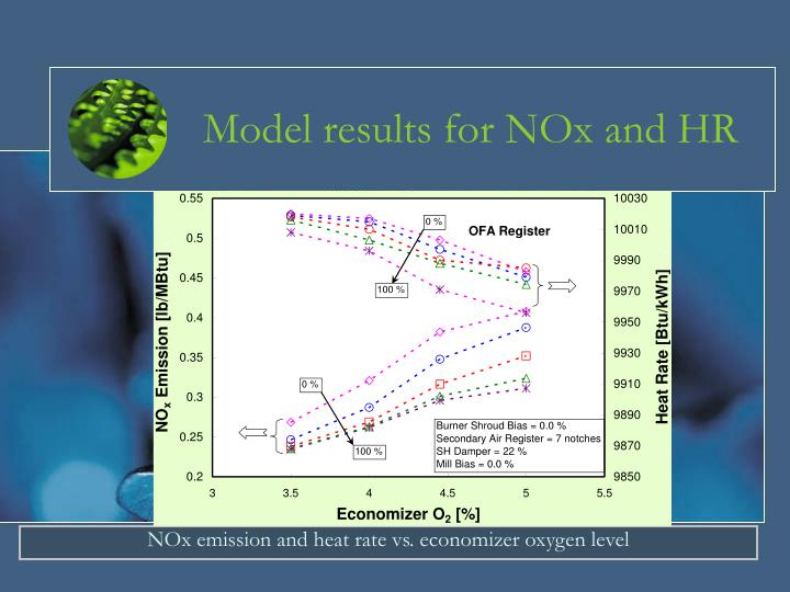 Model results for NOx and HR