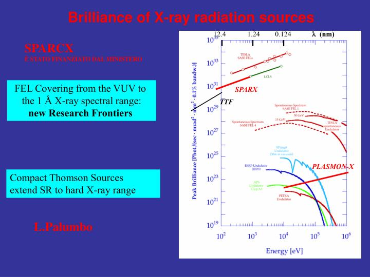 Brilliance of X-ray radiation sources