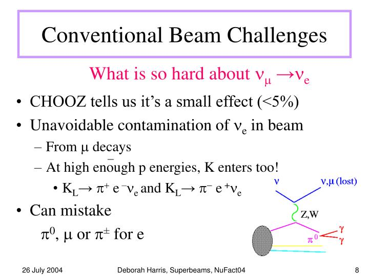 Conventional Beam Challenges