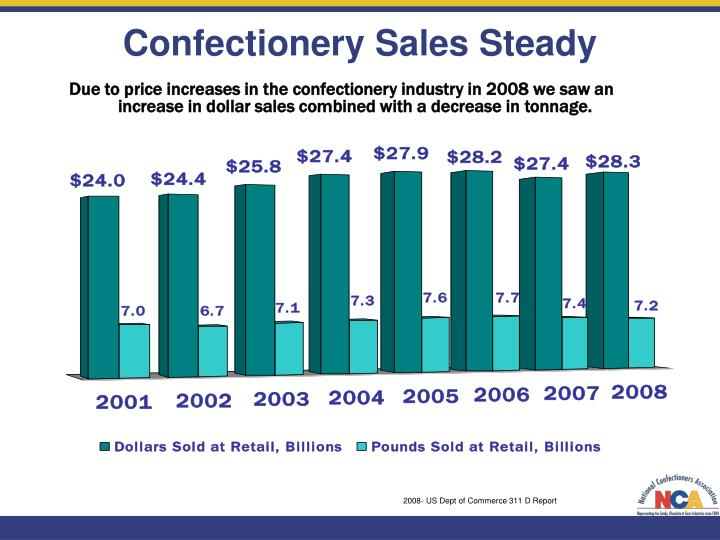 Confectionery Sales Steady