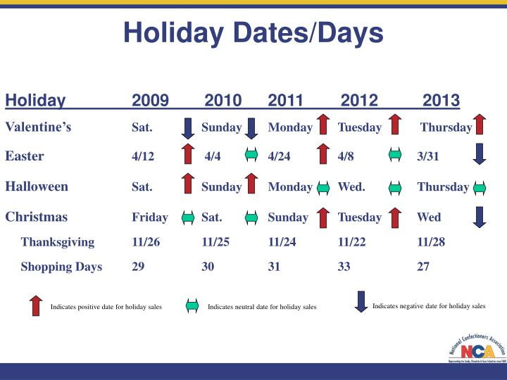 Holiday Dates/Days