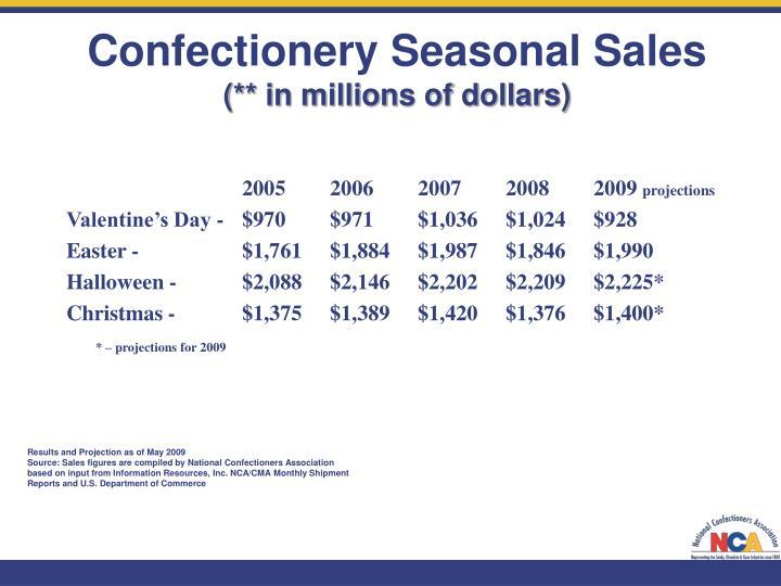 Confectionery Seasonal Sales