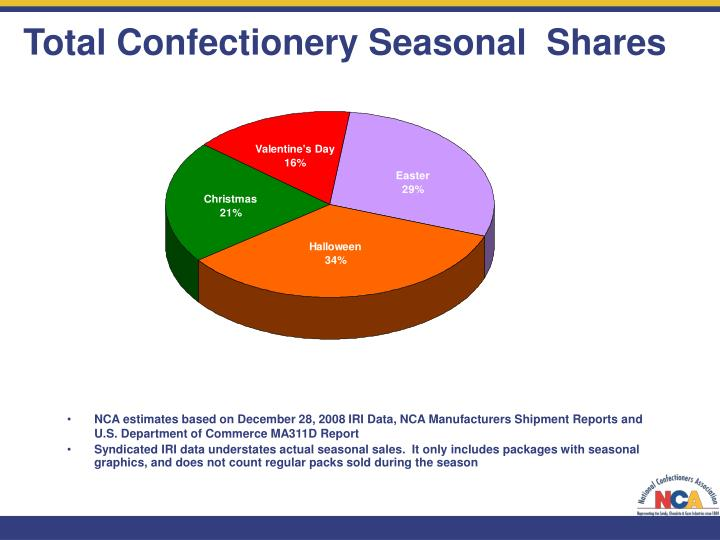 Total Confectionery Seasonal  Shares