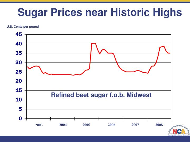 Sugar Prices near Historic Highs