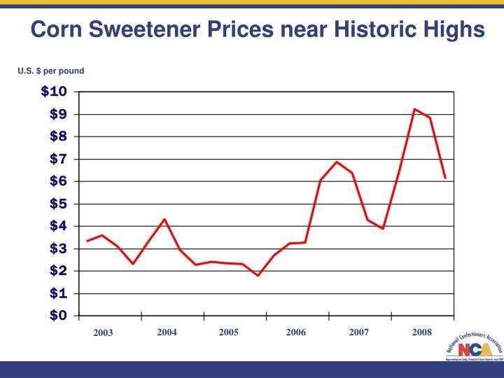 Corn Sweetener Prices near Historic Highs