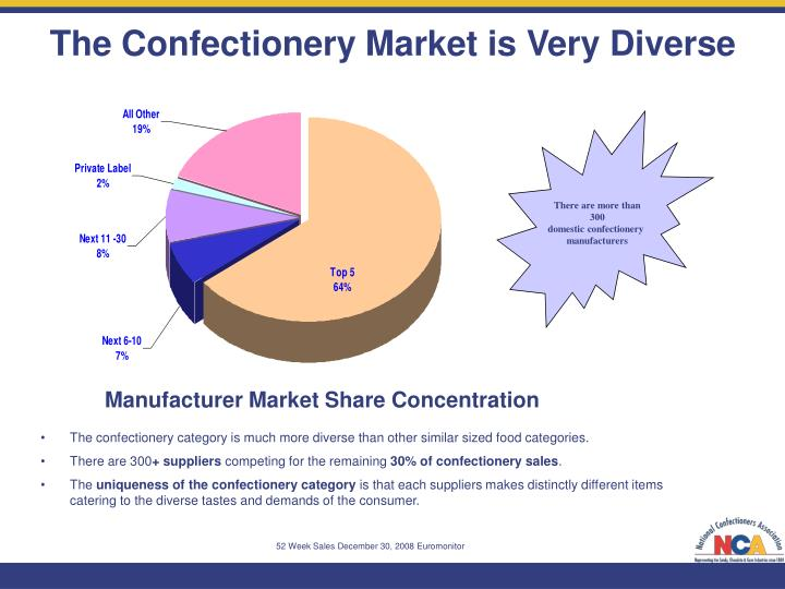 The Confectionery Market is Very Diverse