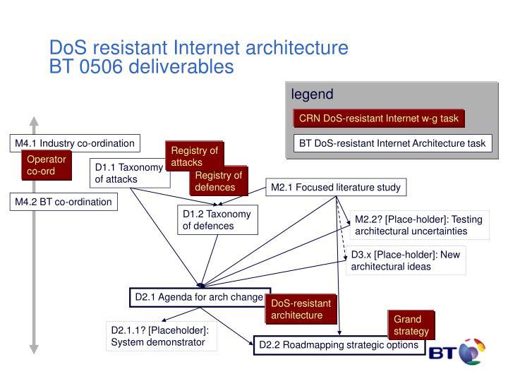 Dos resistant internet architecture bt 0506 deliverables