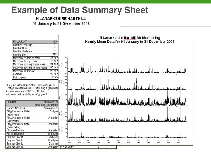 Example of Data Summary Sheet
