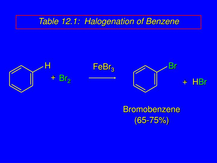table 12 1 halogenation of benzene n.