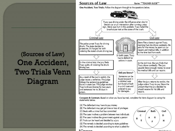 (Sources of Law)