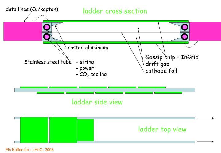 data lines (Cu/kapton)