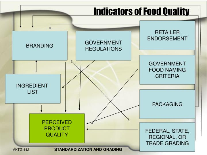 Indicators of food quality