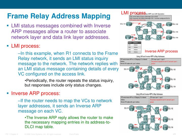 Frame Relay Address Mapping