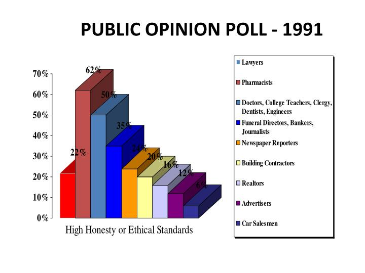 public opinion poll Explaining the methodology of a public opinion poll my intentions in regards to this third assignment were to locate a public opinion poll, analyze its data and examine the methodology used to gather the data to obtain the poll used in my study i searched through the ipsos-reid web site and.