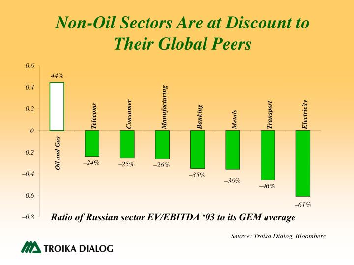 Non-Oil Sectors Are at Discount to Their Global Peers