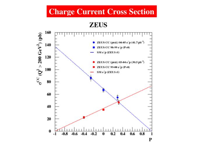 Charge Current Cross Section