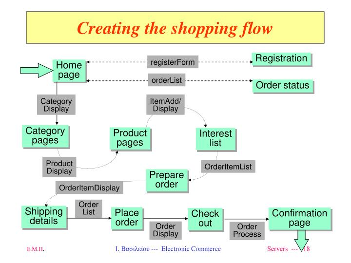 Creating the shopping flow