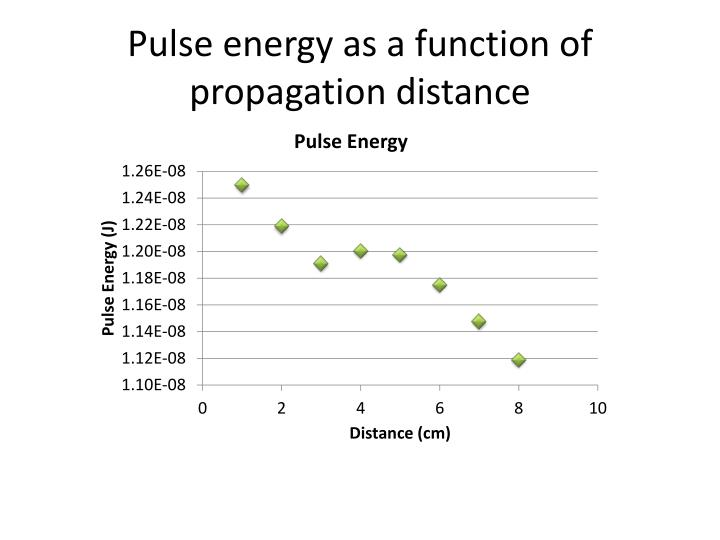Pulse energy as a function of propagation distance