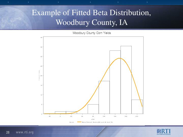 Example of Fitted Beta Distribution, Woodbury County, IA
