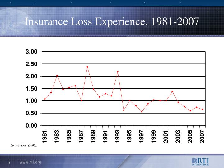 Insurance Loss Experience, 1981-2007