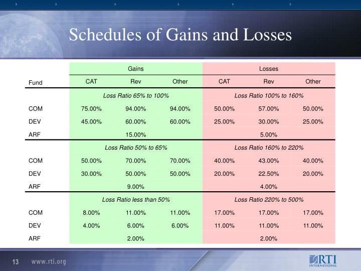 Schedules of Gains and Losses