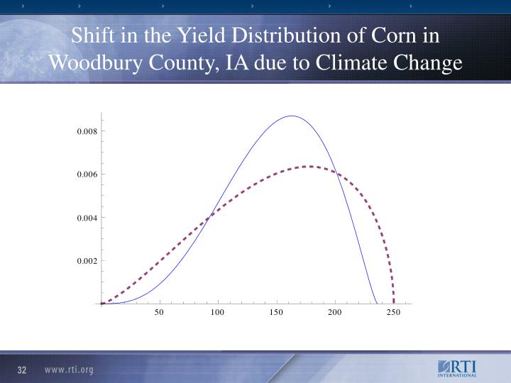 Shift in the Yield Distribution of Corn in Woodbury County, IA due to Climate Change