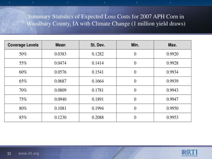 Summary Statistics of Expected Loss Costs for 2007 APH Corn in Woodbury County, IA with Climate Change (1 million yield draws)
