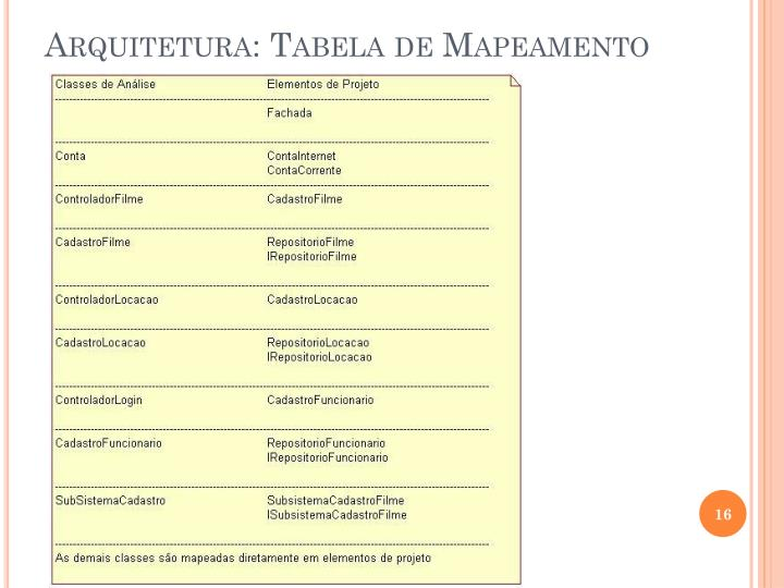 Arquitetura: Tabela de Mapeamento