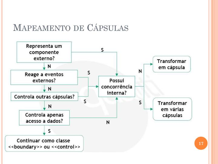 Mapeamento de Cápsulas