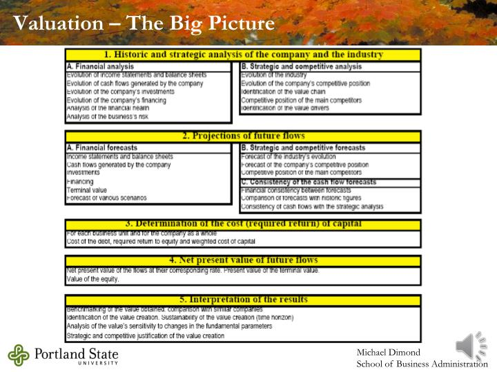 Valuation – The Big Picture