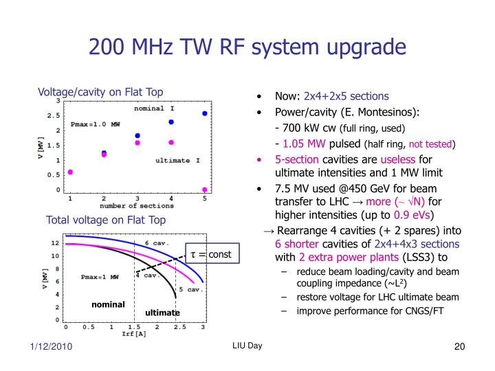 200 MHz TW RF system upgrade