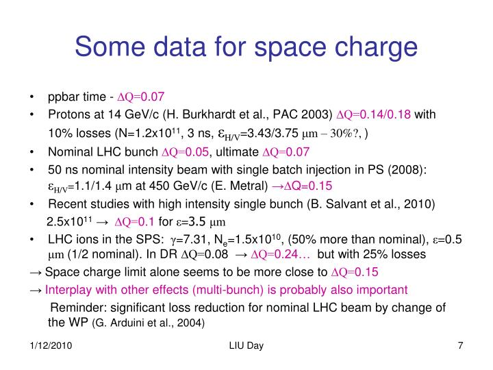 Some data for space charge