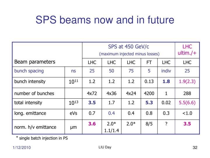 SPS beams now and in future