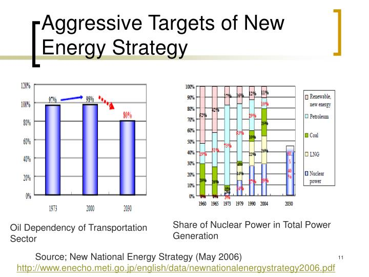 Aggressive Targets of New Energy Strategy