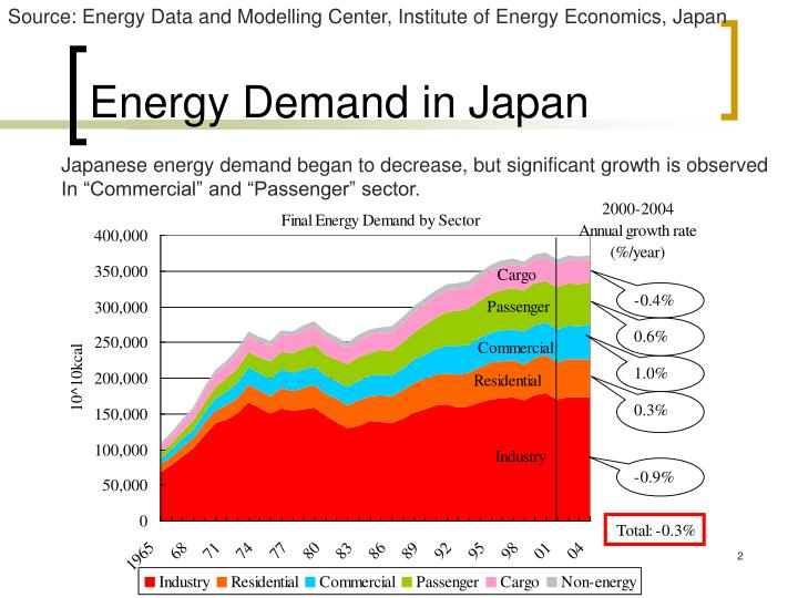 Energy demand in japan