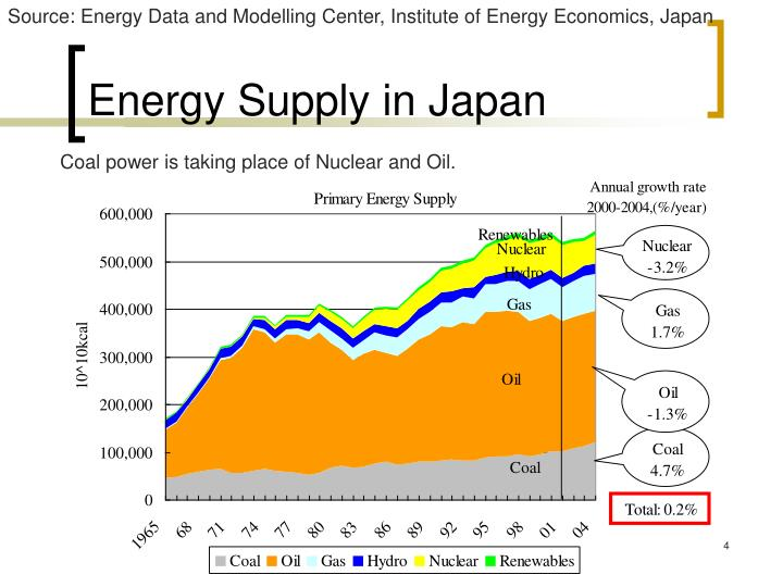 Source: Energy Data and Modelling Center, Institute of Energy Economics, Japan