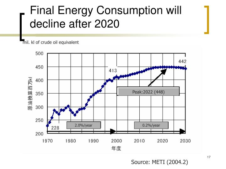 Final Energy Consumption will decline after 2020
