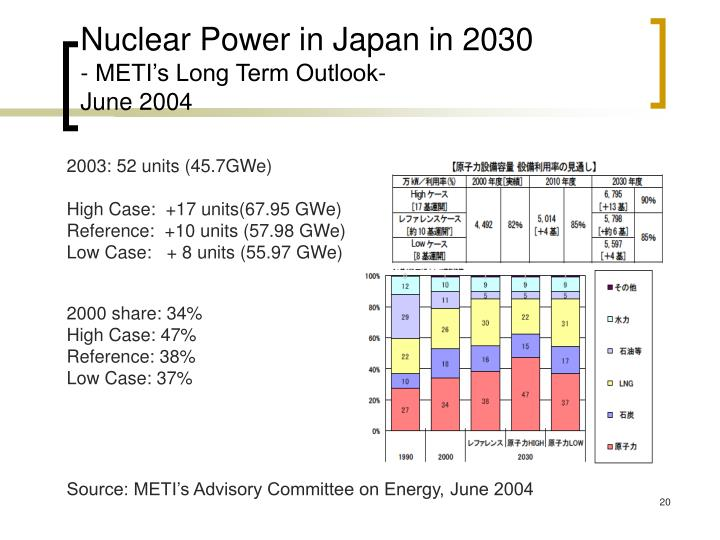 Nuclear Power in Japan in 2030