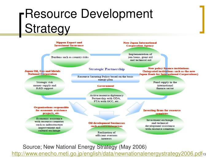 Resource Development Strategy