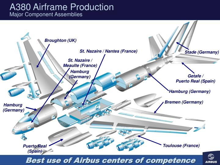 A380 Airframe Production