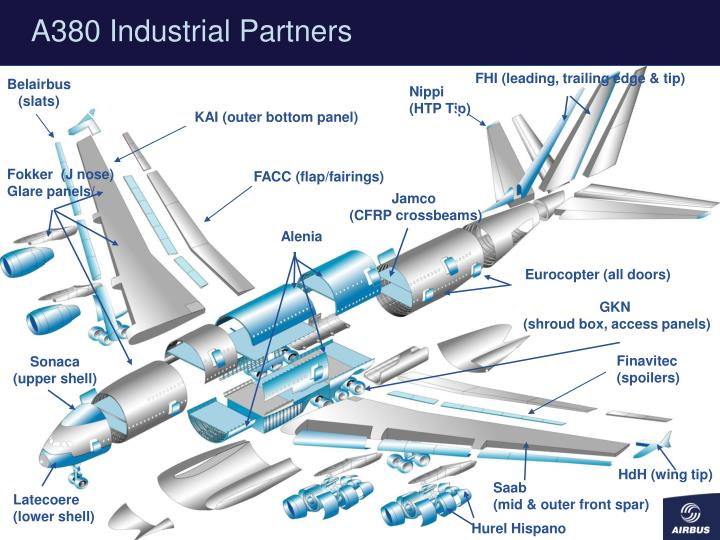 A380 Industrial Partners