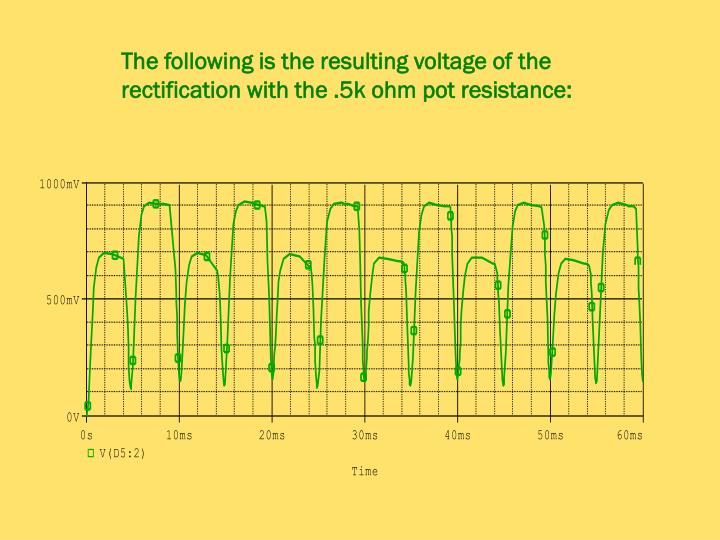The following is the resulting voltage of the rectification with the .5k ohm pot resistance: