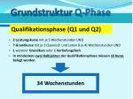 grundstruktur q phase