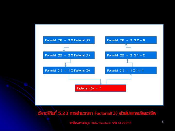 Factorial  (3)  =  3 X Factorial (2)