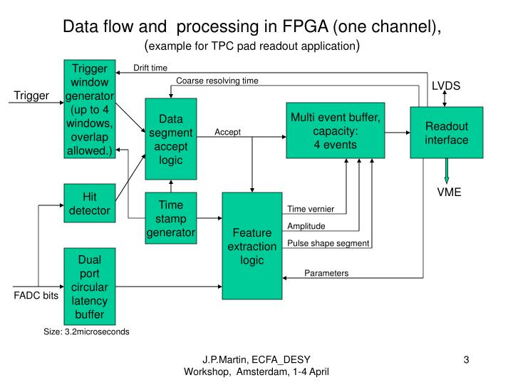 Data flow and processing in fpga one channel example for tpc pad readout application