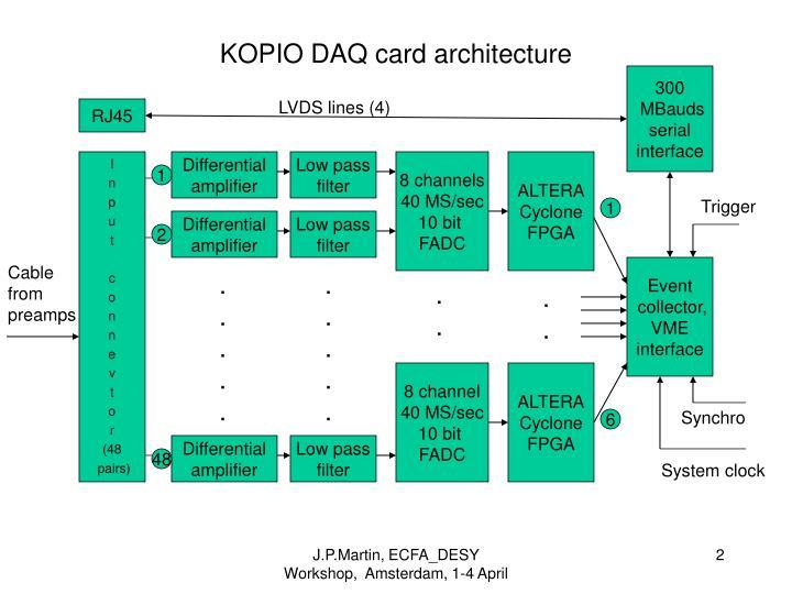 Kopio daq card architecture
