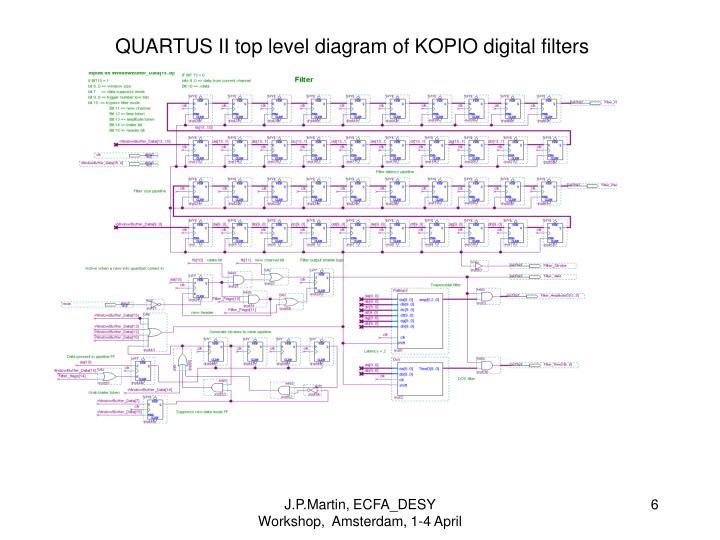 QUARTUS II top level diagram of KOPIO digital filters