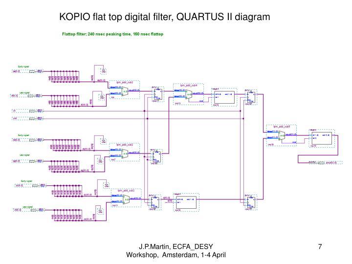 KOPIO flat top digital filter, QUARTUS II diagram