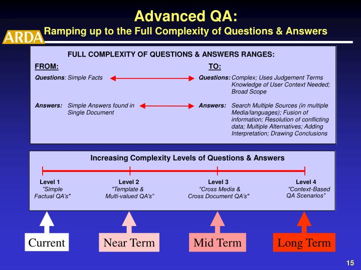 Increasing Complexity Levels of Questions & Answers