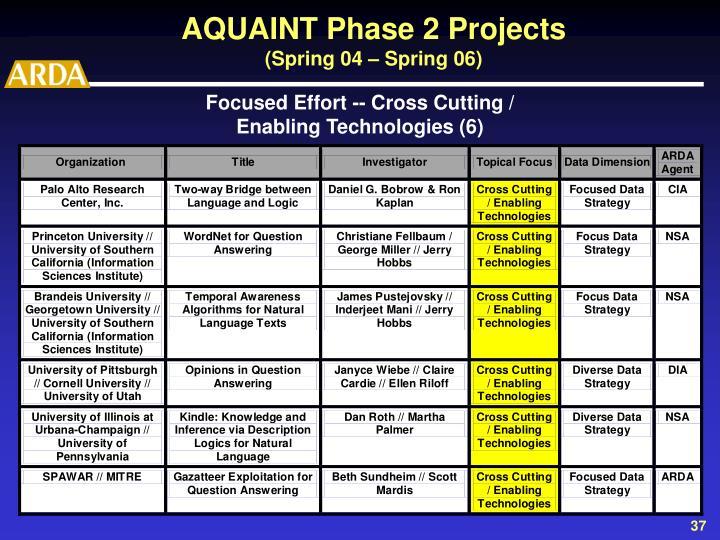 AQUAINT Phase 2 Projects